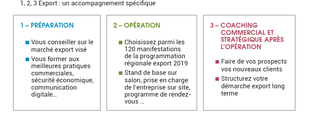 accompagnement export