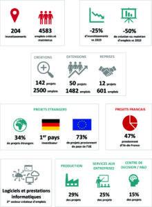 Chiffres Observatoire de l'attractivité Nouvelle-Aquitaine 2020